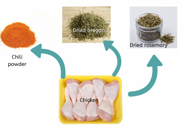 Graphic of chicken with assorted herbs and spices