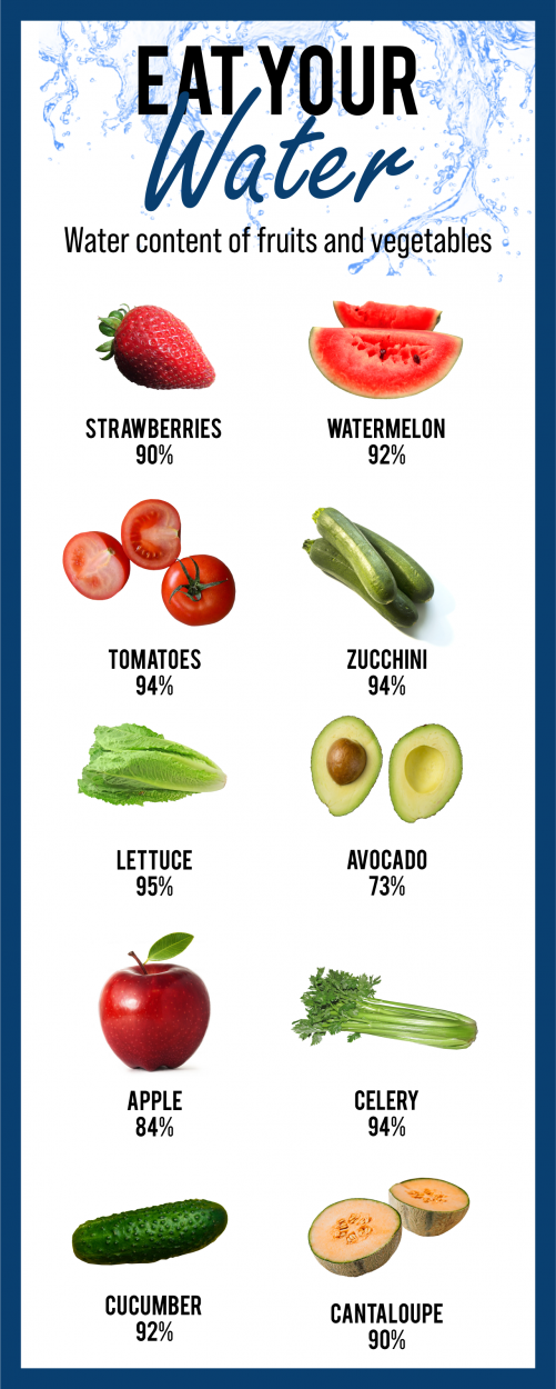 fruit and vegetable water content