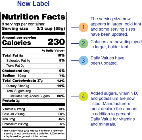New Nutrition Facts label with four new changes: The serving size now appears in larger, bold font and some serving sizes have been updated. Calories are now displayed in larger, bolder font. Daily Values have been updated. Added sugars, vitamin D, and potassium are now listed. Manufacturers must declare the amount in addition to percent Daily Value for vitamins and minerals. The serving size now appears in larger, bold font and some serving sizes have been updated. Calories are now displayed in larger, bolder font. Daily Values have been updated. Added sugars, vitamin D, and potassium are now listed. Manufacturers must declare the amount in addition to percent Daily Value for vitamins and minerals.