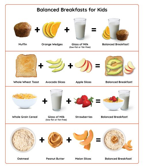 Balanced Breakfasts for Kids infographic, Muffin + orange wedges + glass of low-fat or fat-free milk, Whole wheat toast with avocado slices + apple slices, Whole grain cereal + low-fat or fat-free milk + strawberries, Oatmeal with peanut butter + melon slices