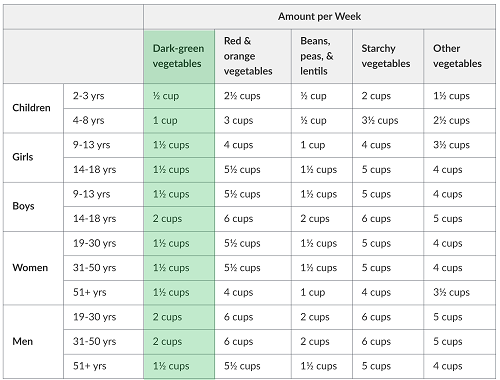 Table of amount of vegetables to eat each week, separated by sub-group and age group/life stage. The first column is highlighted green for dark green vegetables.